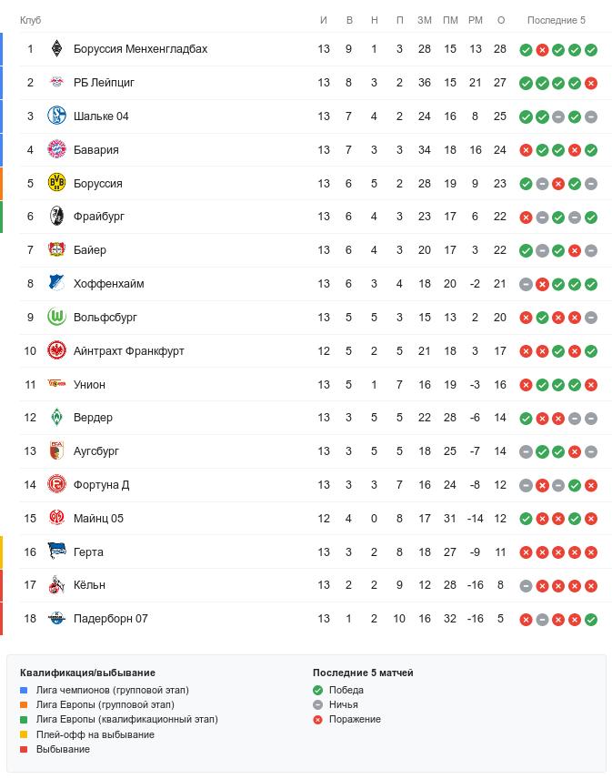 Турнирная таблица Бундеслиги перед понедельничным матчем 13-го тура