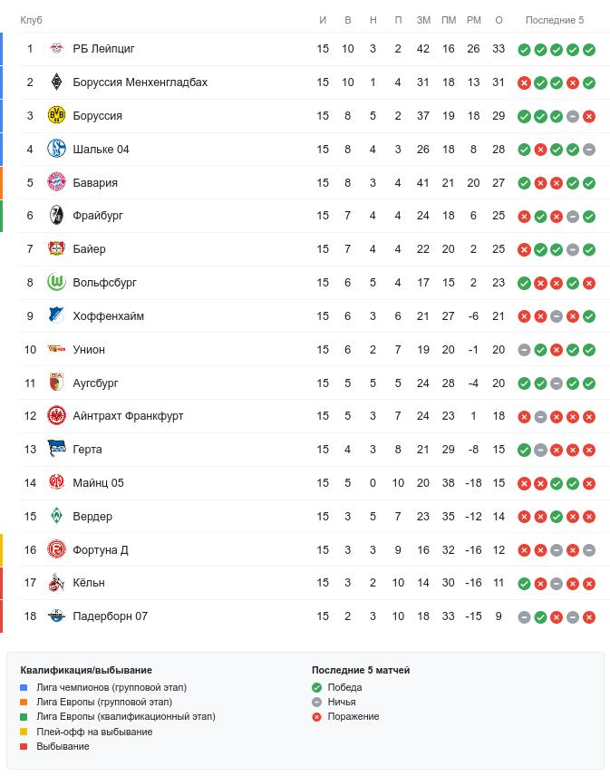 Лига чемпионов 2015- 2016 расписание матчей ставки