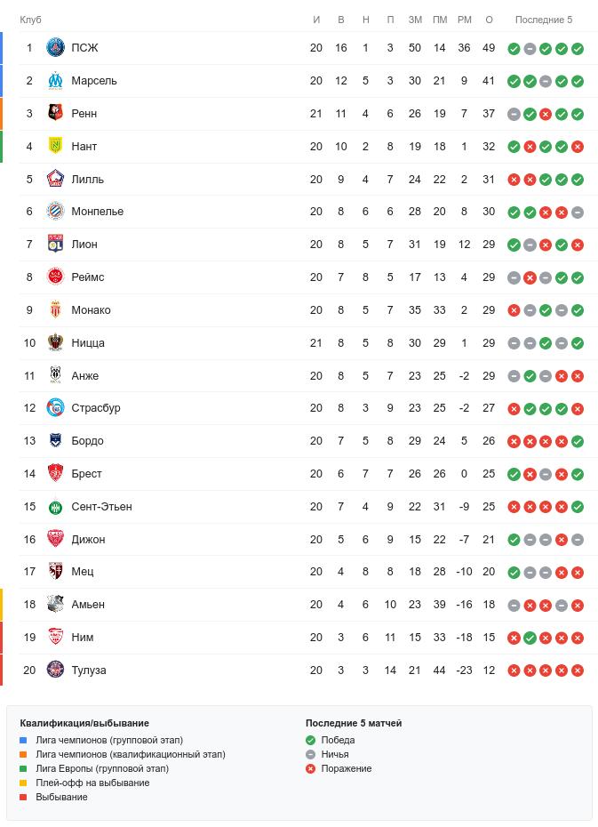 Турнирная таблица Лиги 1 перед субботними матчами 21-го тура