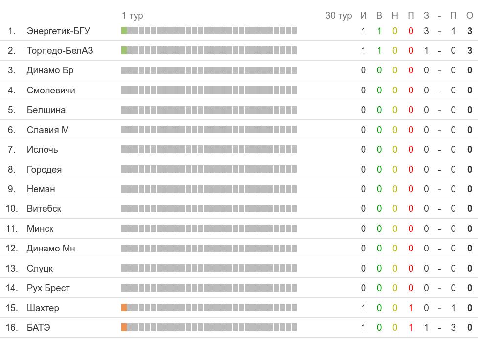 Турнирная таблица белорусской Высшей лиги перед пятничными матчами первого тура