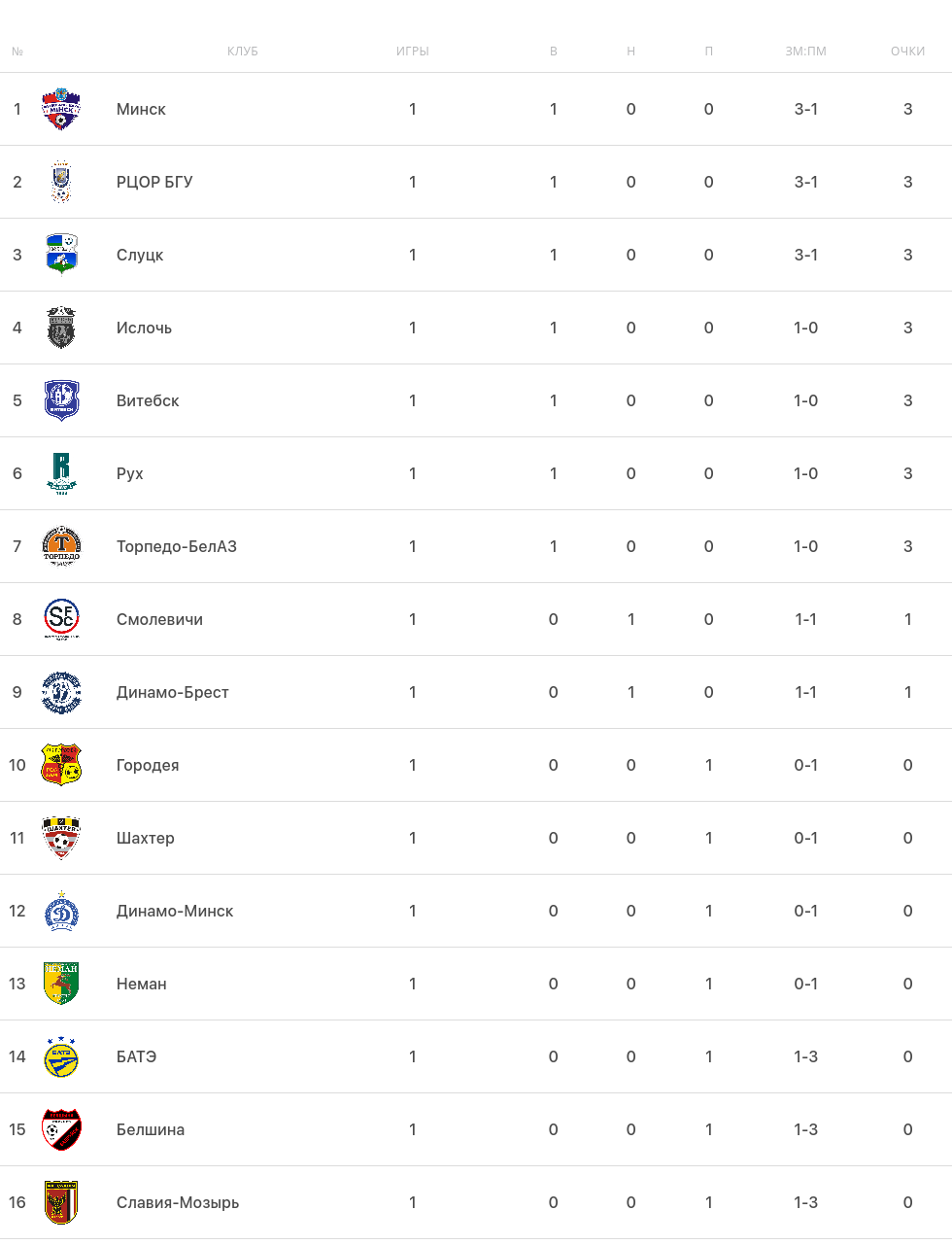 Турнирная таблица белорусской Высшей лиги перед 2-м туром