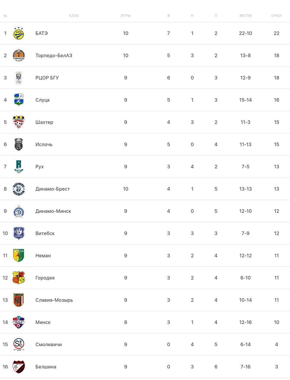 Турнирная таблица белорусской Высшей лиги перед пятничными матчами 10-го тура