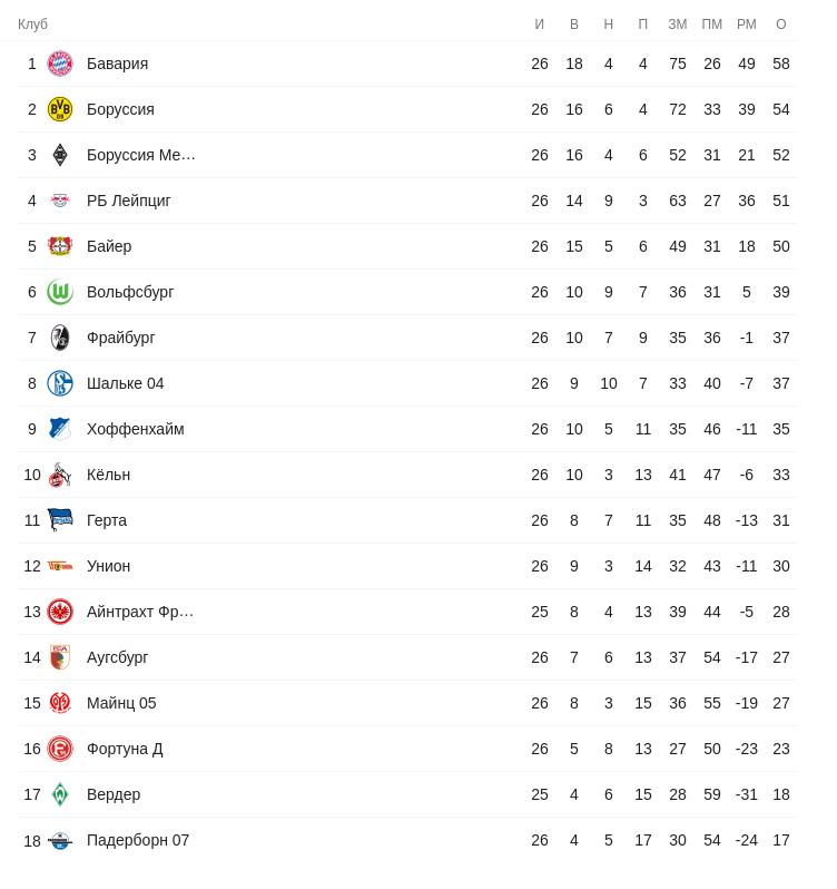 Турнирная таблица Бундеслиги перед 27-м туром