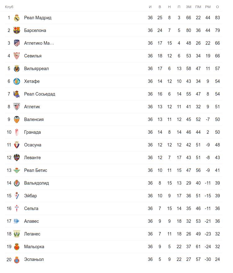 Турнирная таблица Ла Лиги перед 37-м туром