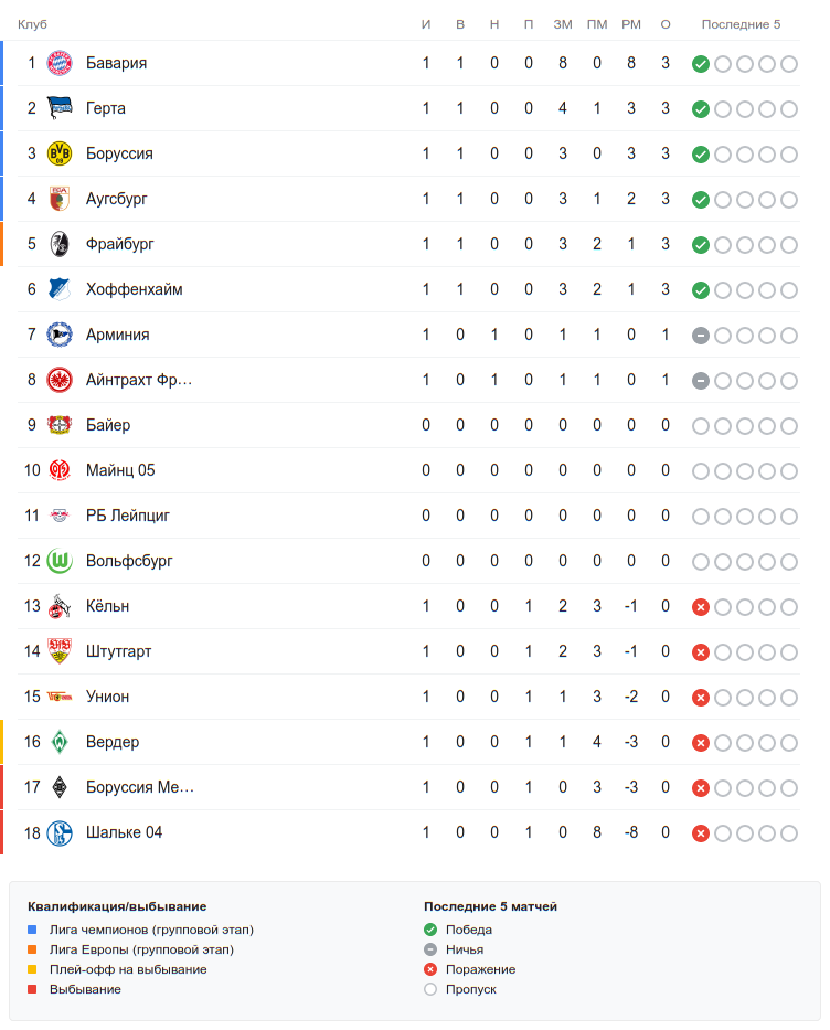 Турнирная таблица Бундеслиги перед воскресными матчами первого тура