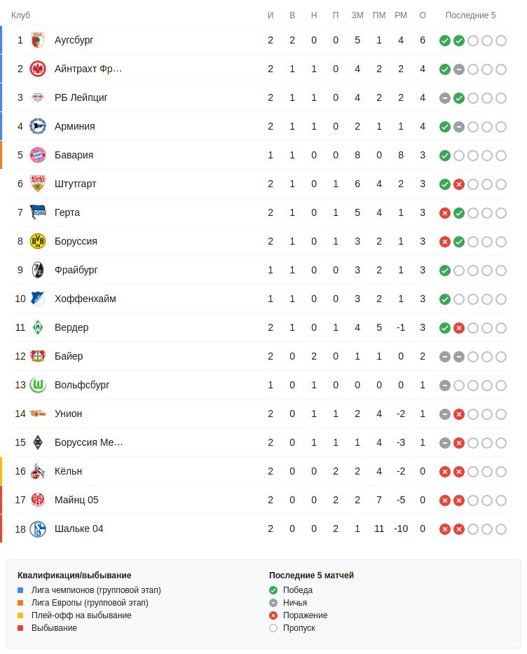 Турнирная таблица Бундеслиги перед воскресными матчами второго тура