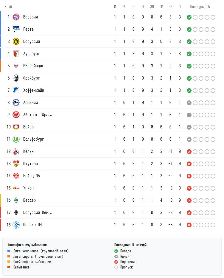 Турнирная таблица Бундеслиги перед вторым туром