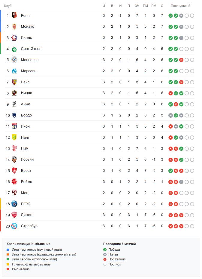 Турнирная таблица Лиги 1 перед 16 сентября