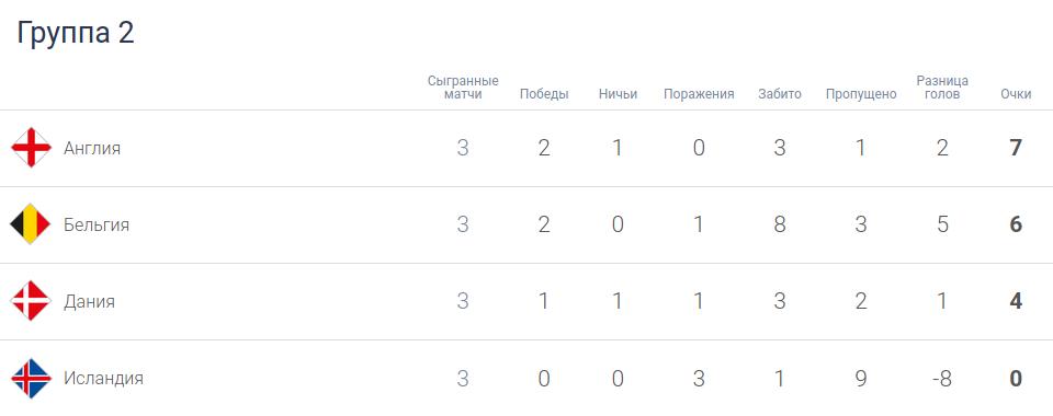 Турнирная таблица группы 2 лиги A перед третьим туром Лиги наций