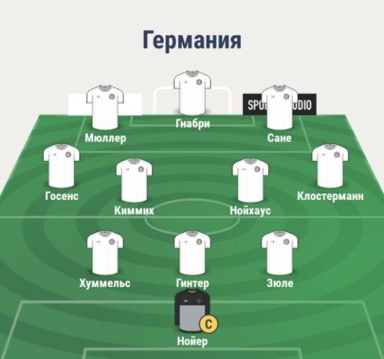 Состав сборной Германии
