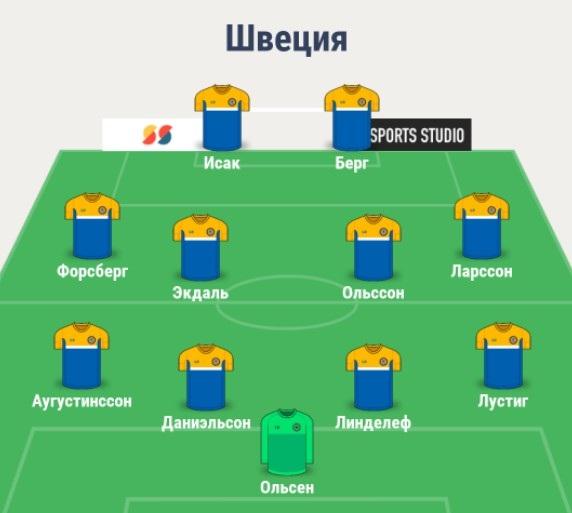 Состав сборной Швеции