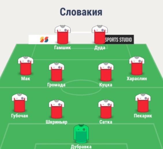 Состав сборной Словакии