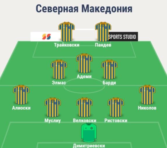 Состав сборной Северной Македонии