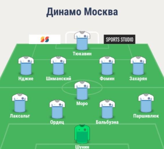 Состав Динамо Москва