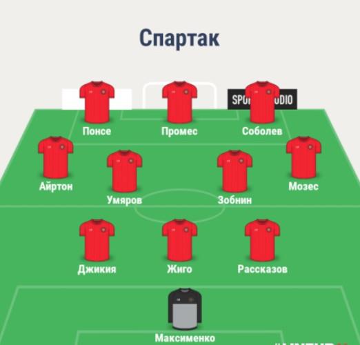 Состав Спартака