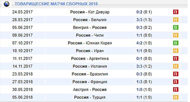 Игры сборной России